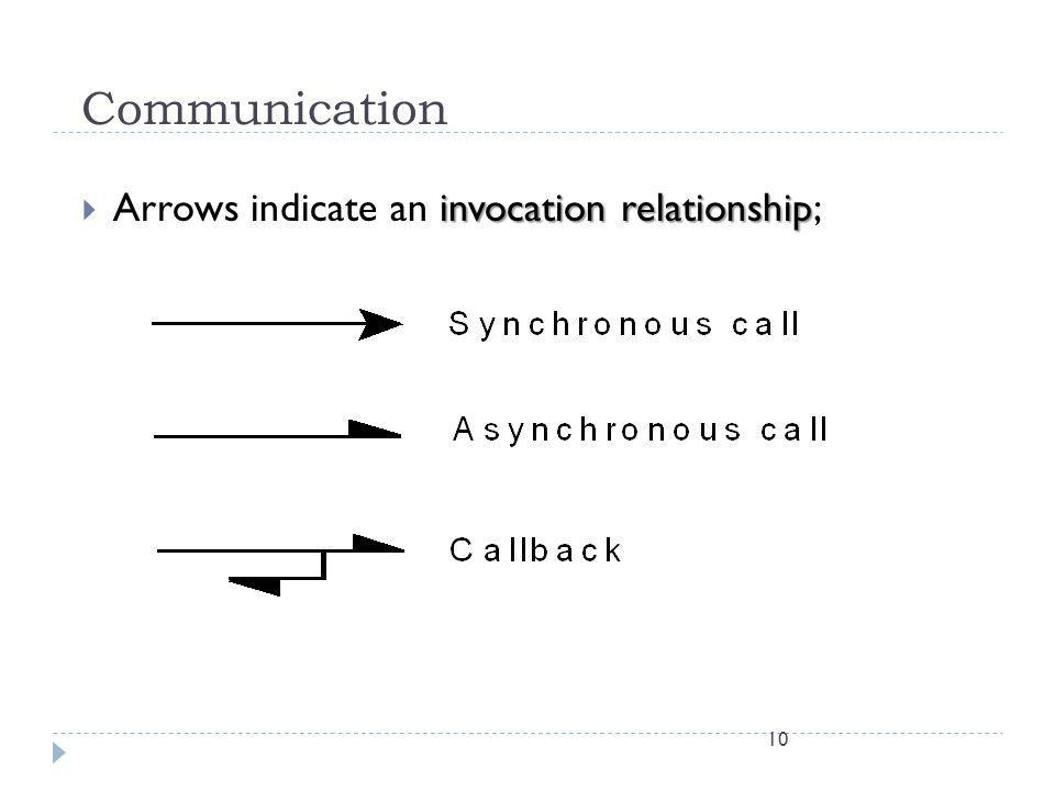 Communication Arrows indicate an invocation relationship;