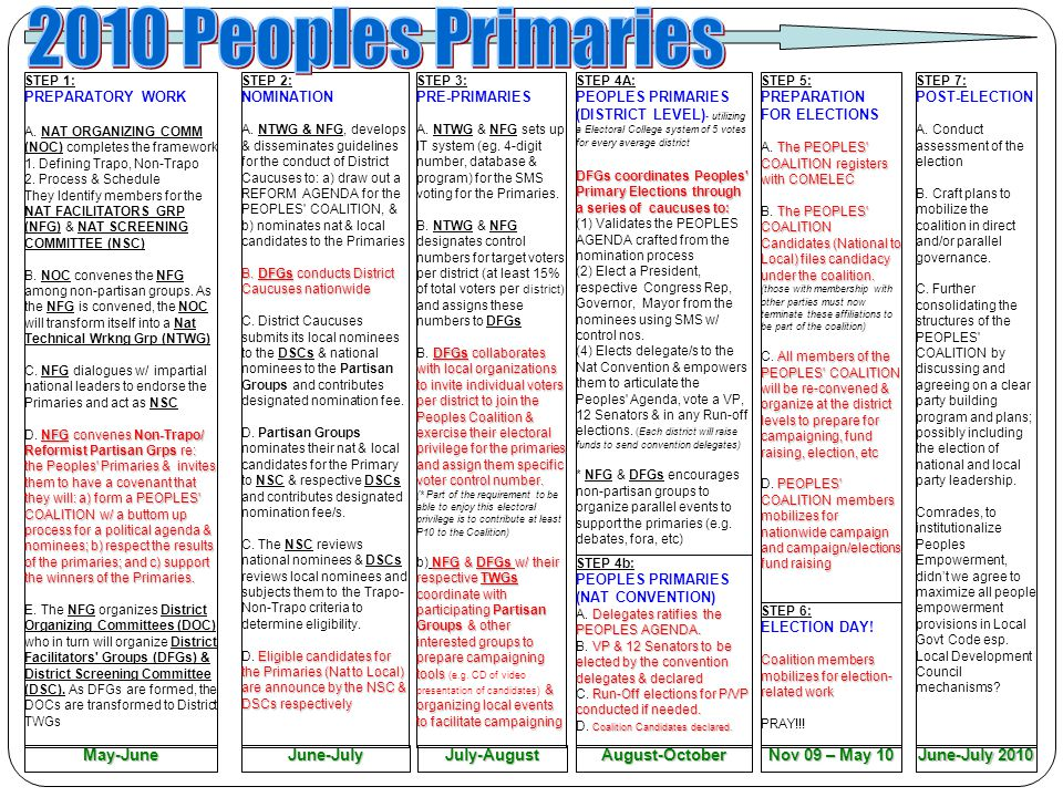 2010 Peoples Primaries May-June June-July July-August August-October