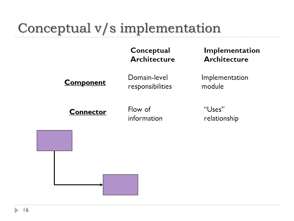 Conceptual v/s implementation