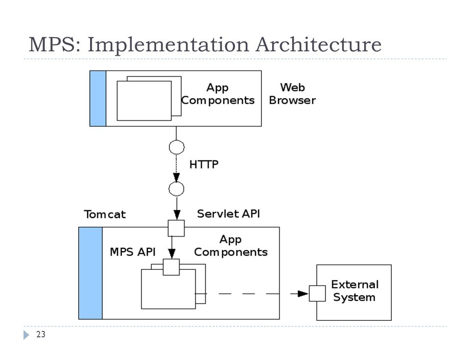 MPS: Implementation Architecture