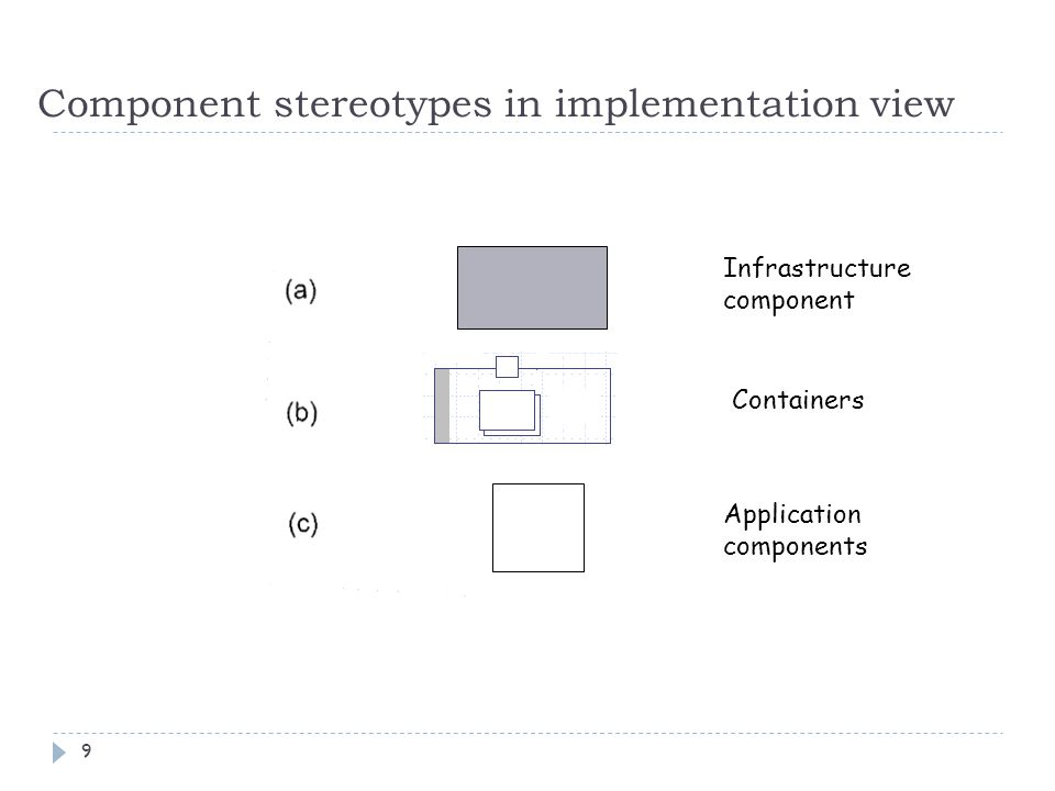 Component stereotypes in implementation view
