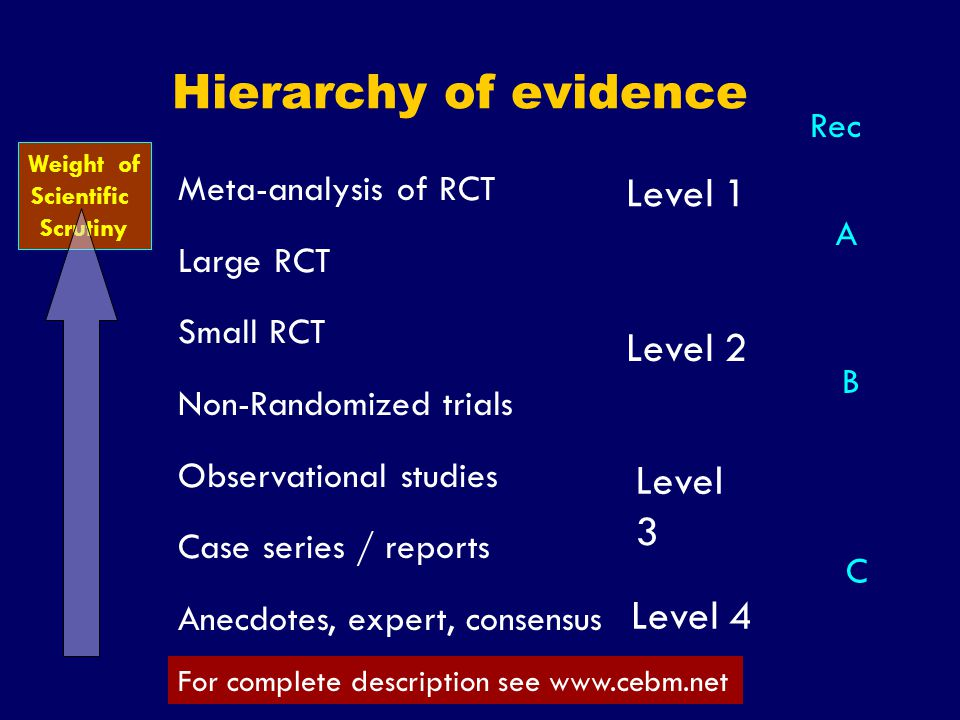 Hierarchy of evidence Level 1 Level 2 Level 3 Level 4 Rec
