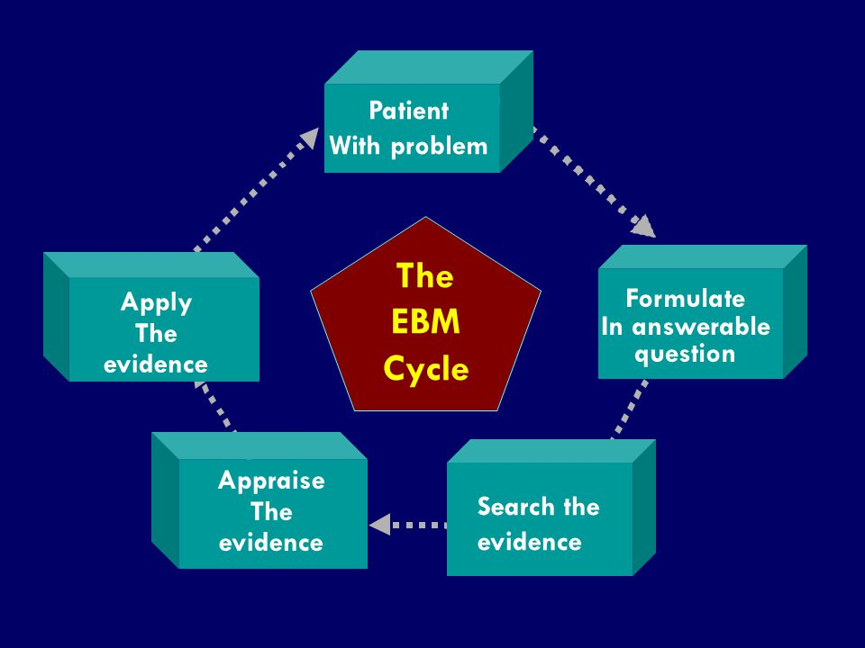 The EBM Cycle Patient With problem Apply Formulate The evidence