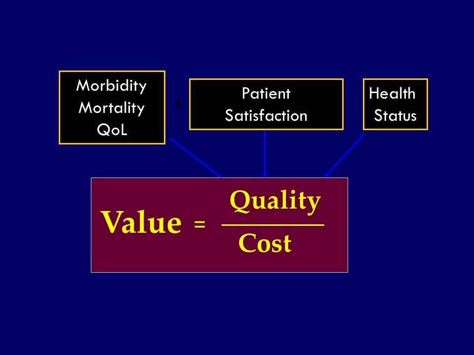 Value Quality Cost = Morbidity Mortality QoL Patient Satisfaction