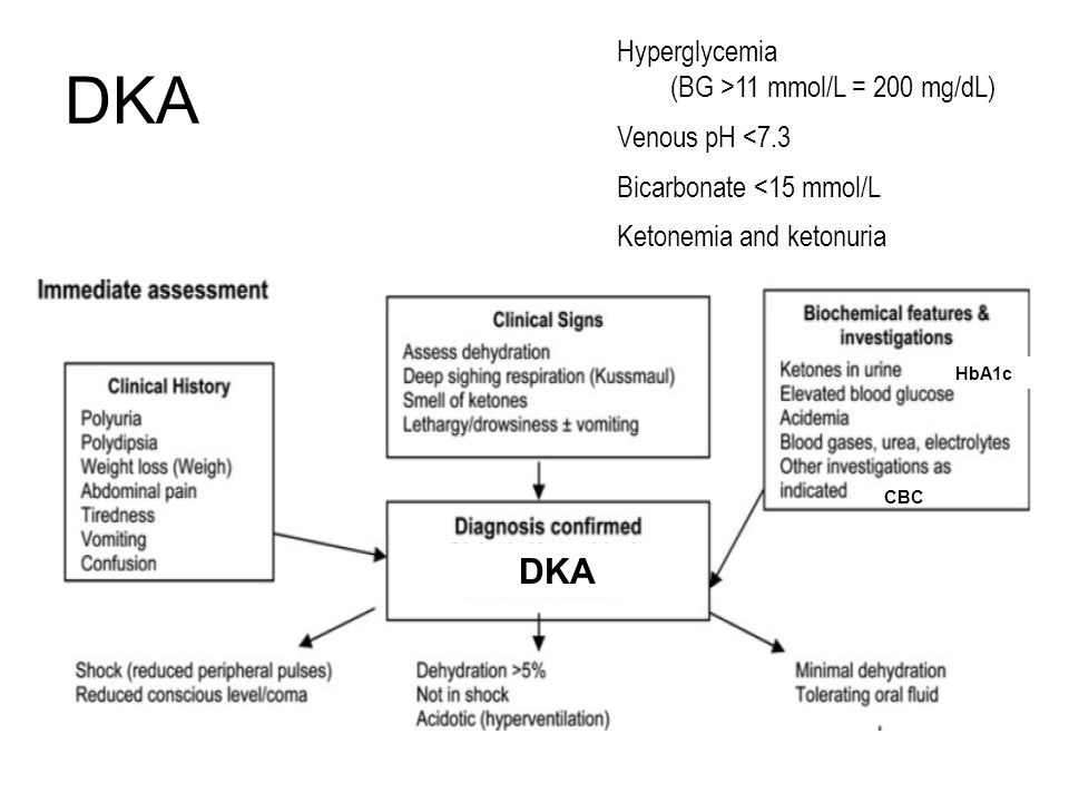 DKA DKA Hyperglycemia (BG >11 mmol/L = 200 mg/dL) Venous pH <7.3