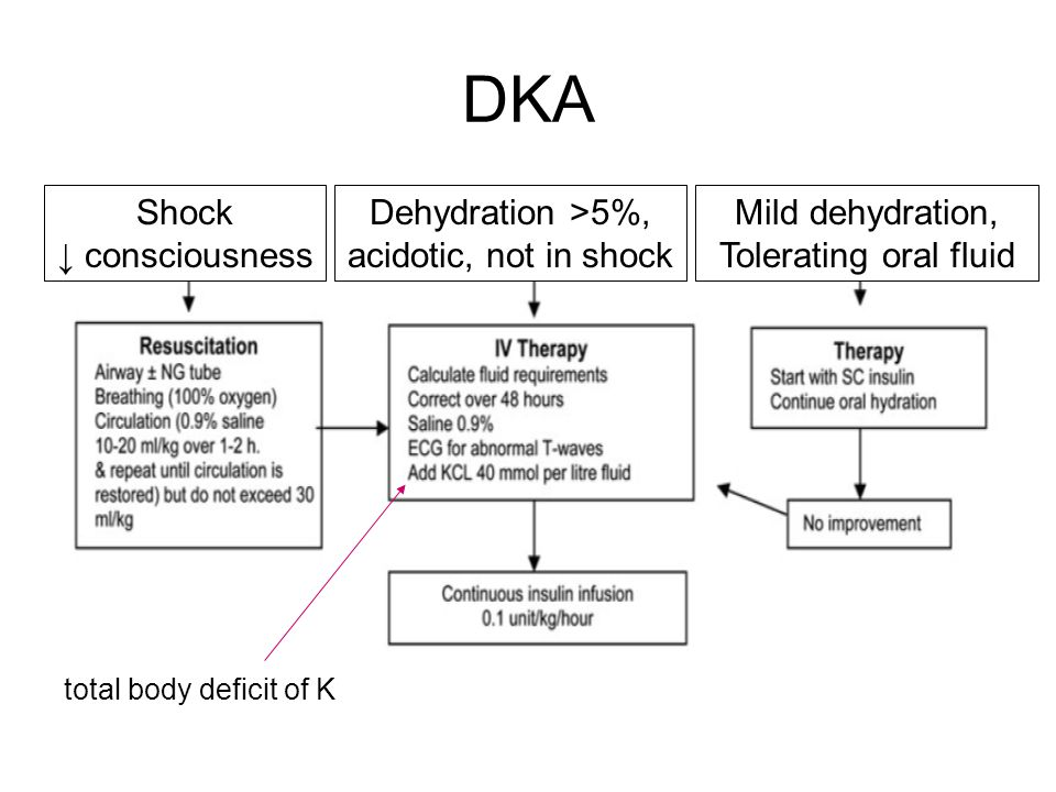 DKA Shock ↓ consciousness Dehydration >5%, acidotic, not in shock