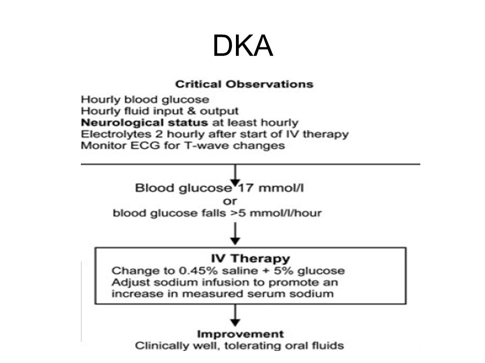 DKA Hourly blood glucose monitoring Hourly fluid input & output