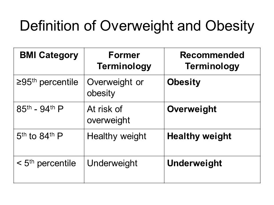 Definition of Overweight and Obesity