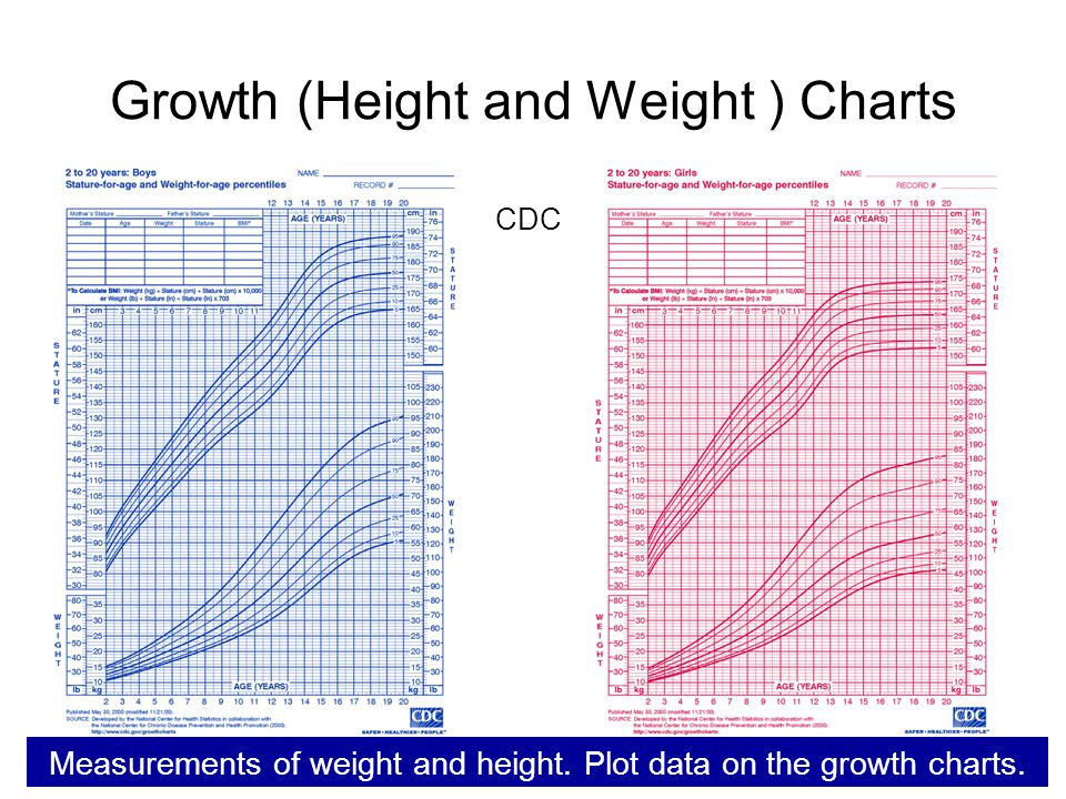 Growth (Height and Weight ) Charts
