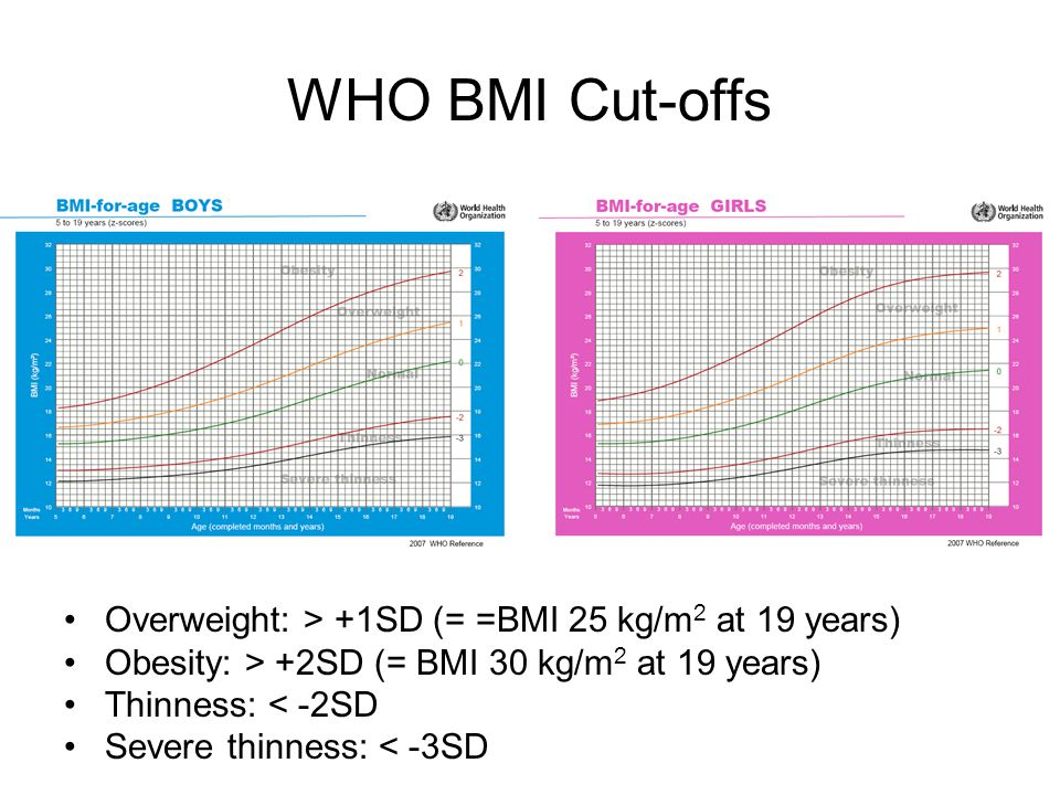 WHO BMI Cut-offs Overweight: > +1SD (= =BMI 25 kg/m2 at 19 years)