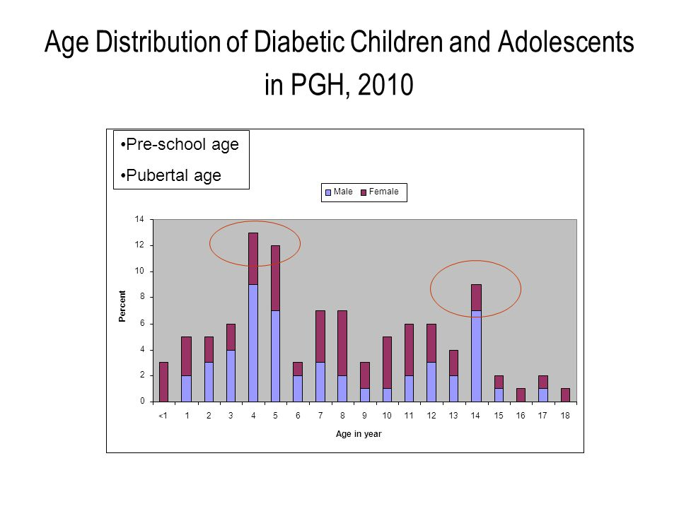 Age Distribution of Diabetic Children and Adolescents in PGH, 2010