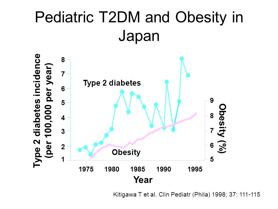 Type 2 diabetes incidence (per 100,000 per year)