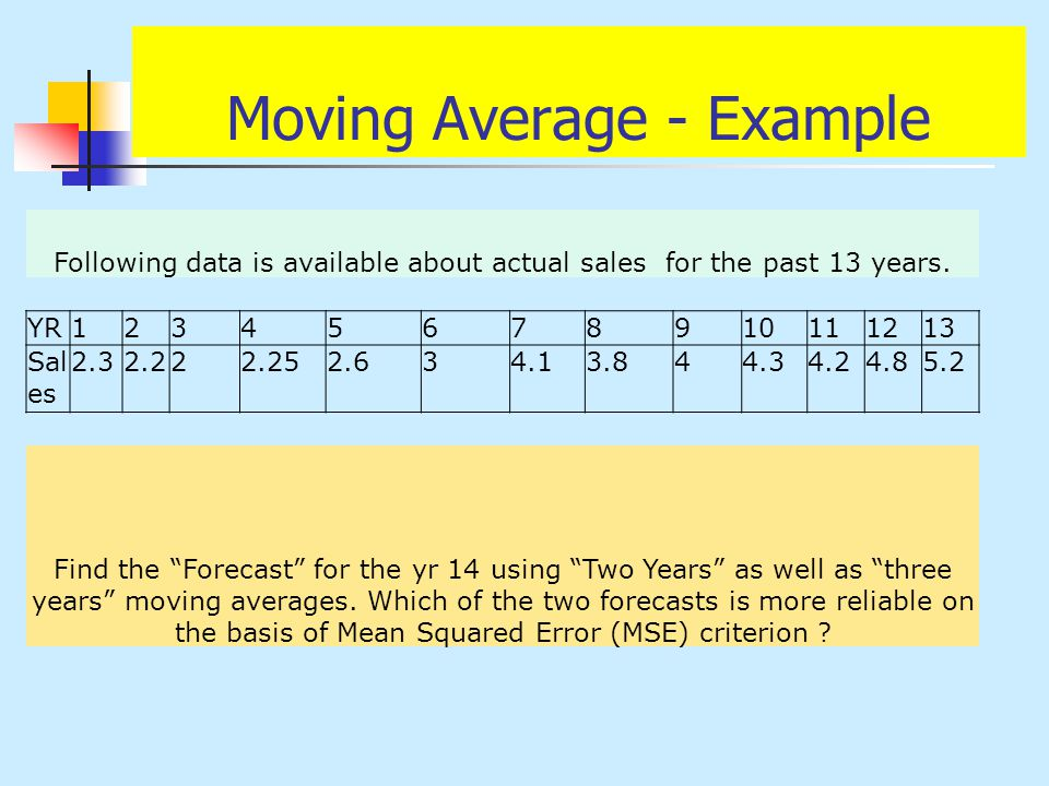 Moving Average - Example