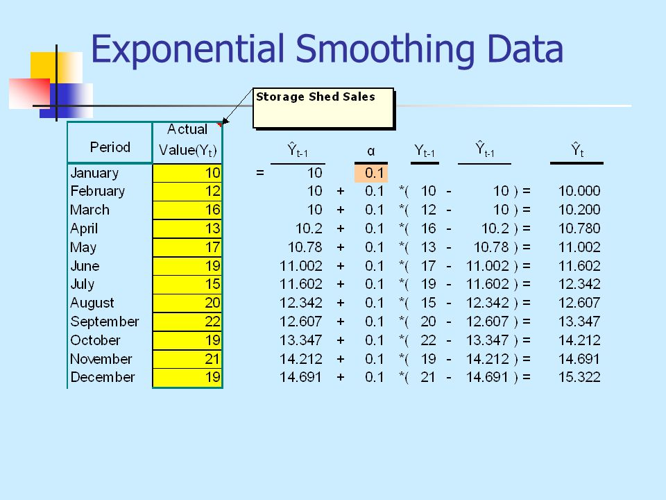 Exponential Smoothing Data