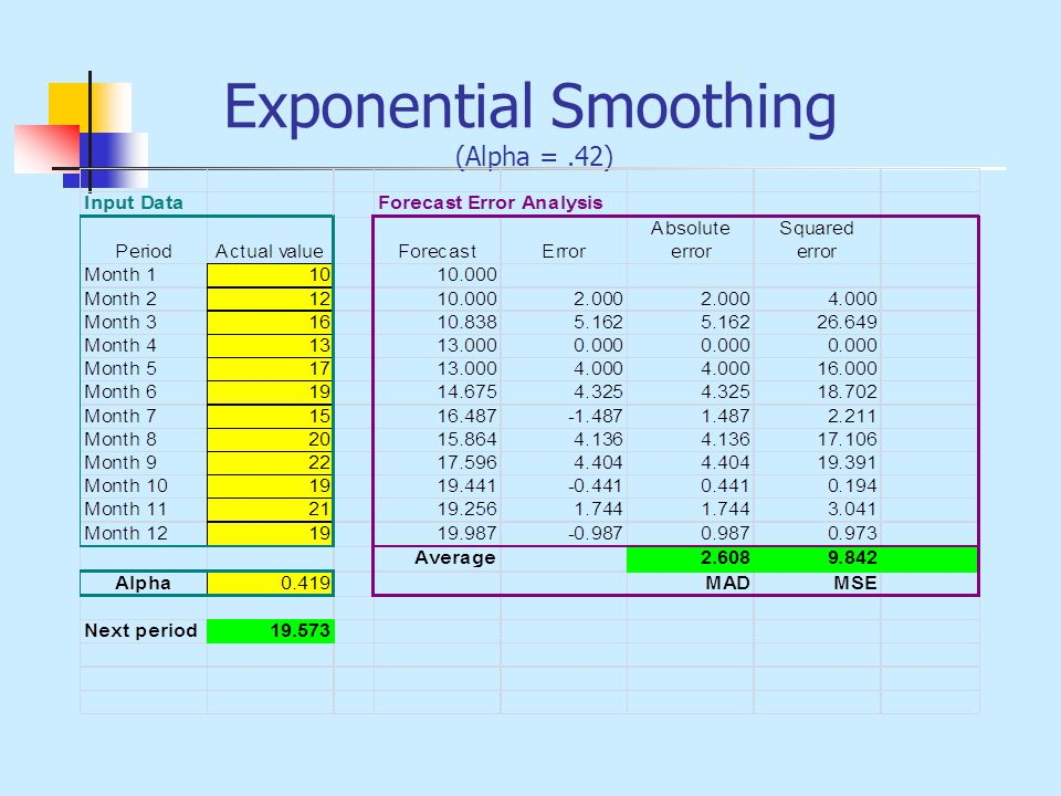 Exponential Smoothing (Alpha = .42)