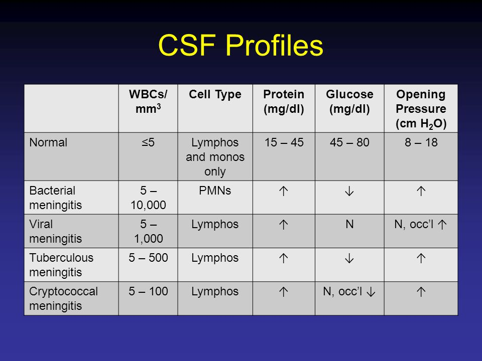CSF Profiles WBCs/ mm3 Cell Type Protein (mg/dl) Glucose Opening