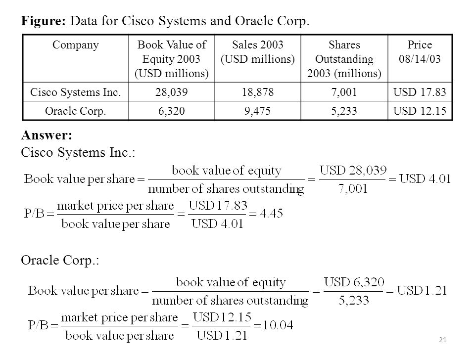 Figure: Data for Cisco Systems and Oracle Corp.