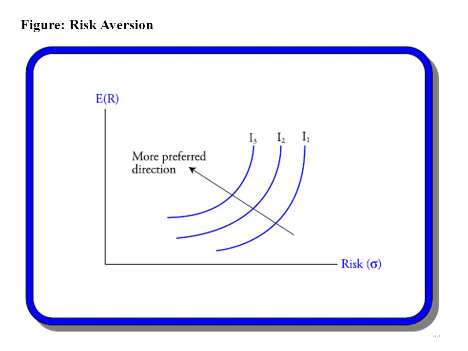 Figure: Risk Aversion
