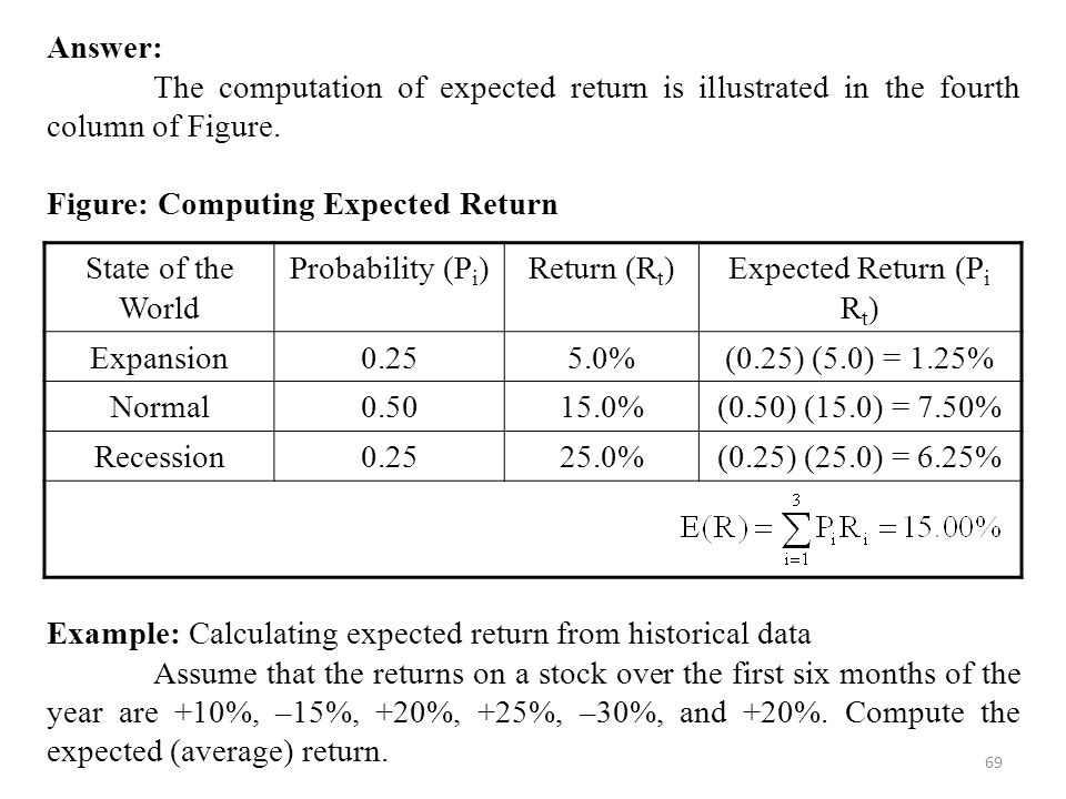 Expected Return (Pi Rt)