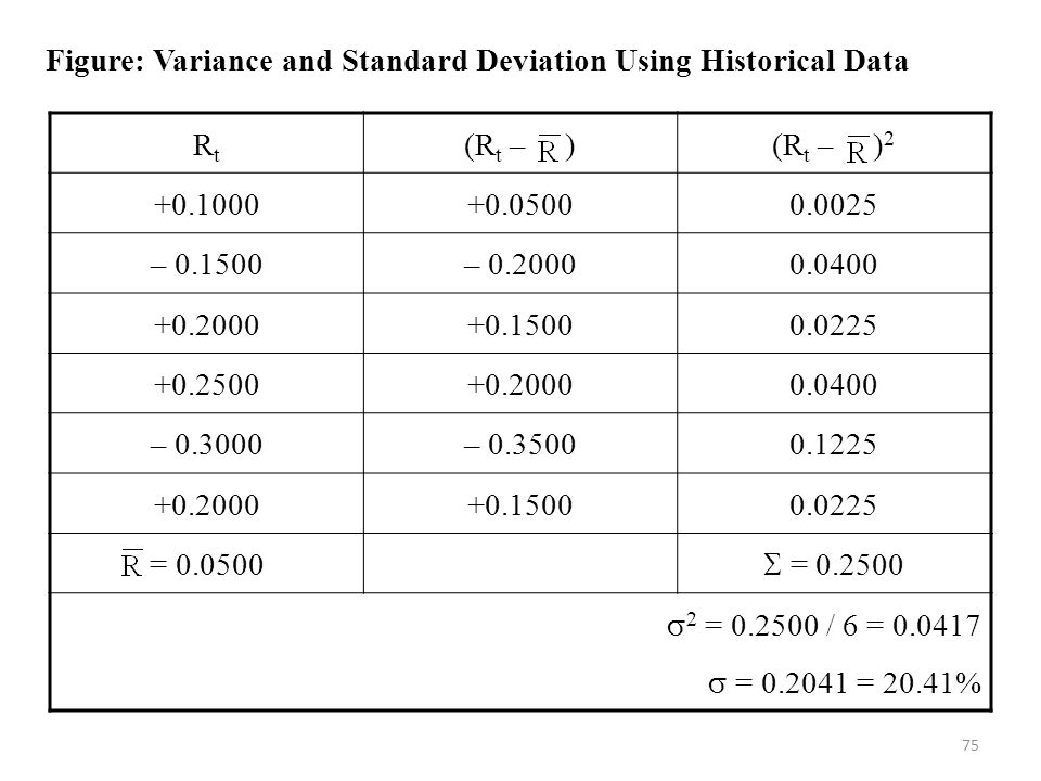 Figure: Variance and Standard Deviation Using Historical Data