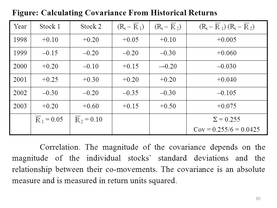 Figure: Calculating Covariance From Historical Returns