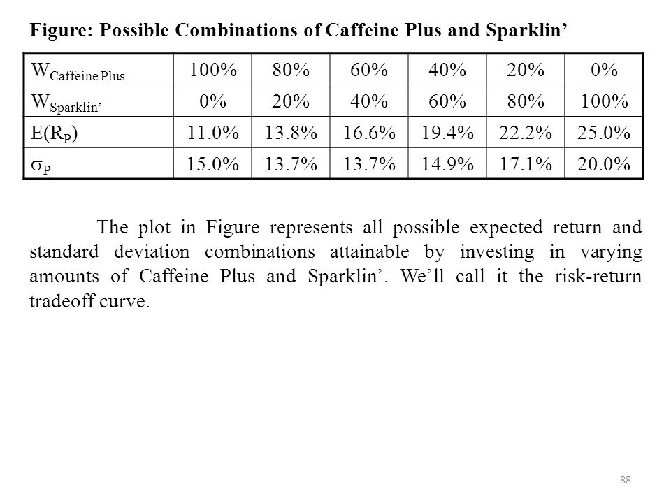 Figure: Possible Combinations of Caffeine Plus and Sparklin'