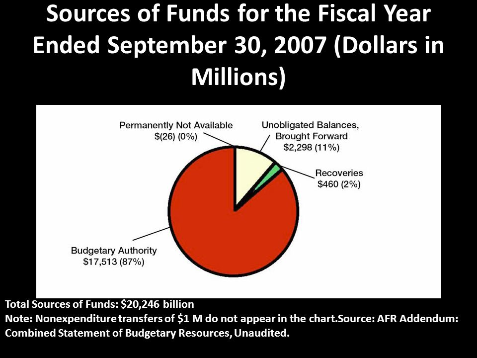 Sources of Funds for the Fiscal Year Ended September 30, 2007 (Dollars in Millions)