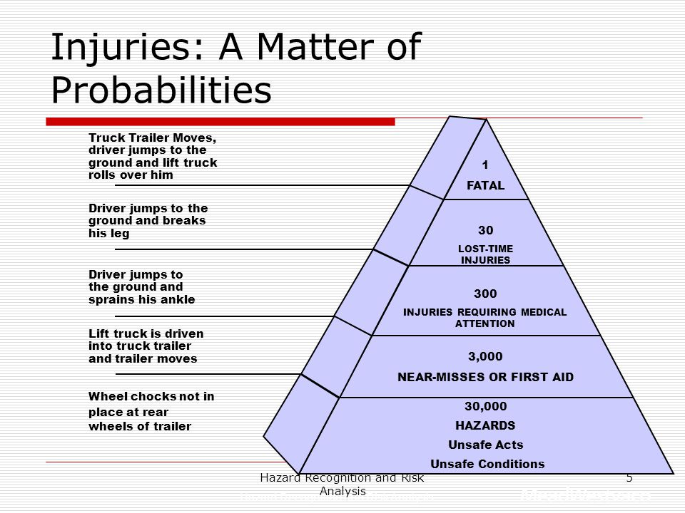 Injuries: A Matter of Probabilities