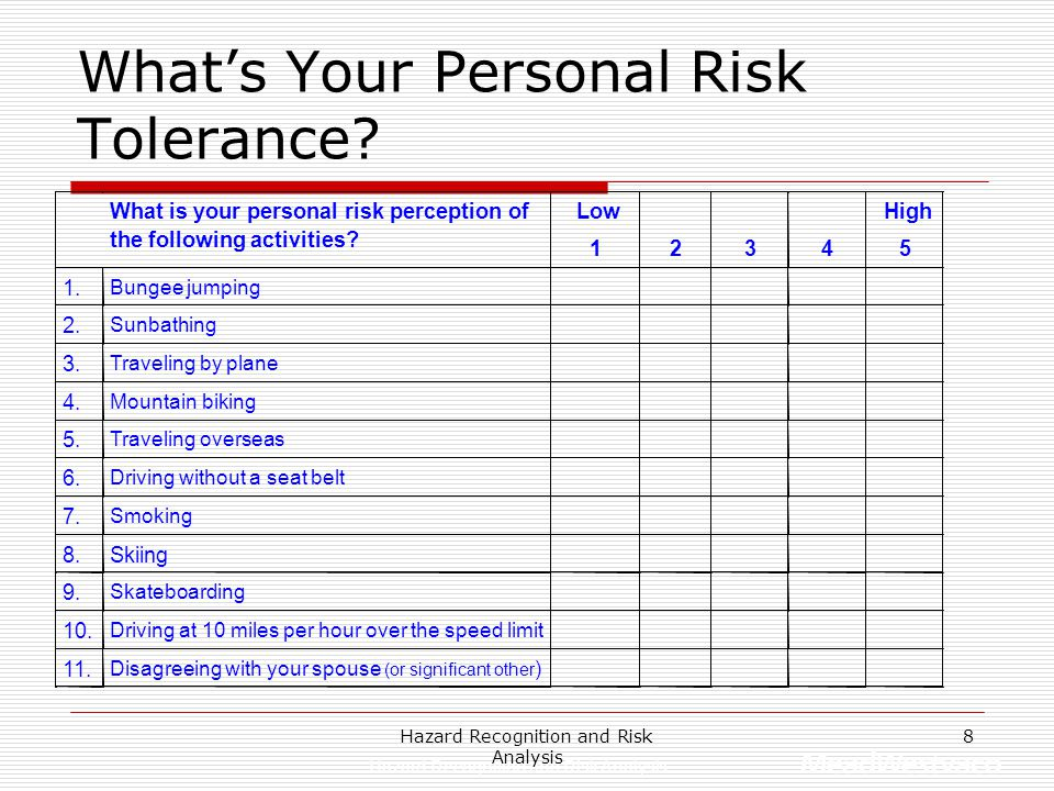 What's Your Personal Risk Tolerance