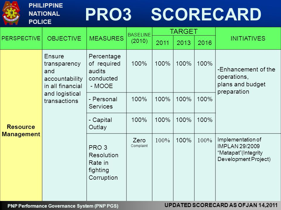 PRO3 SCORECARD TARGET PHILIPPINE NATIONAL POLICE OBJECTIVE MEASURES