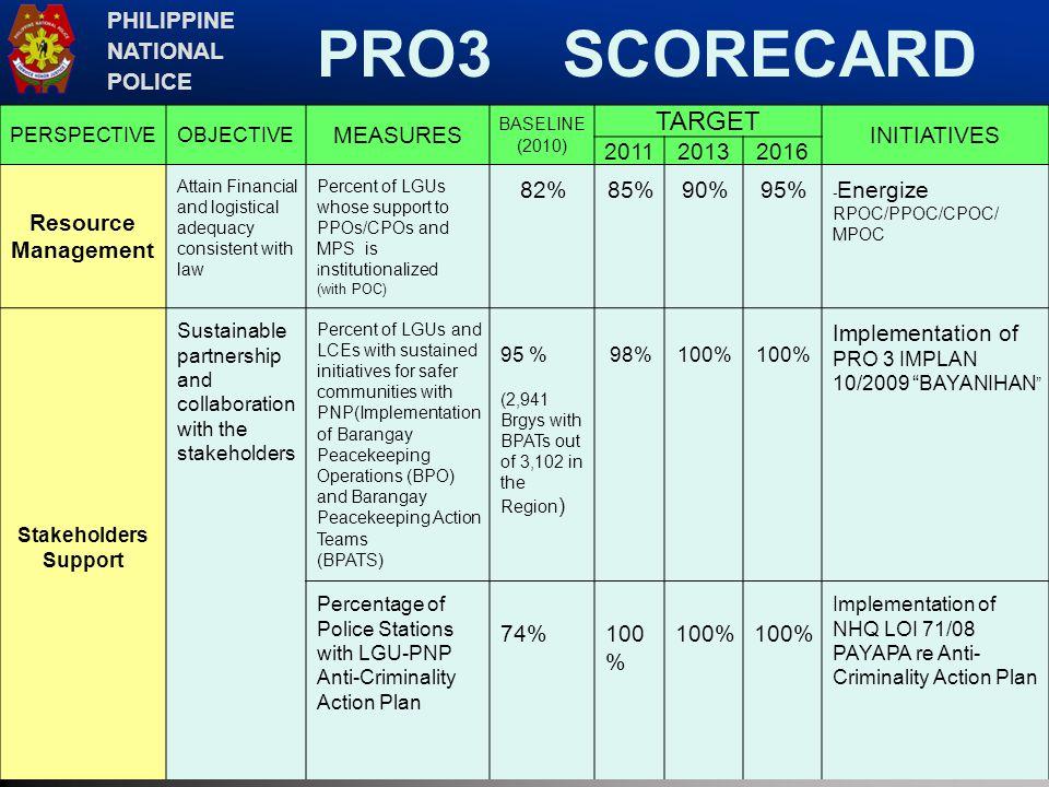 PRO3 SCORECARD TARGET PHILIPPINE NATIONAL POLICE MEASURES INITIATIVES