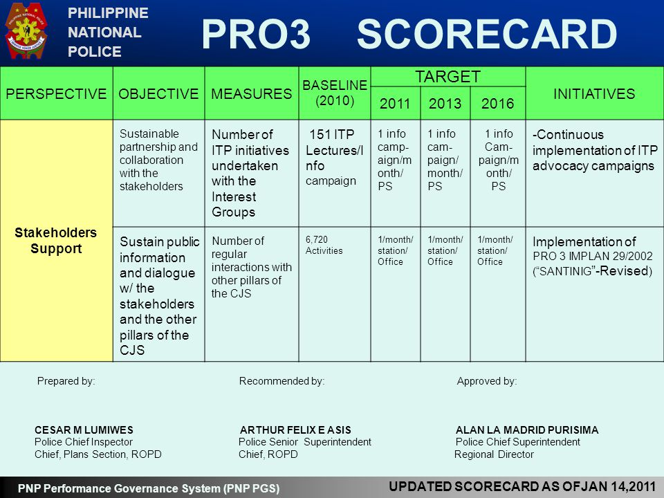 PRO3 SCORECARD TARGET PHILIPPINE NATIONAL POLICE PERSPECTIVE OBJECTIVE