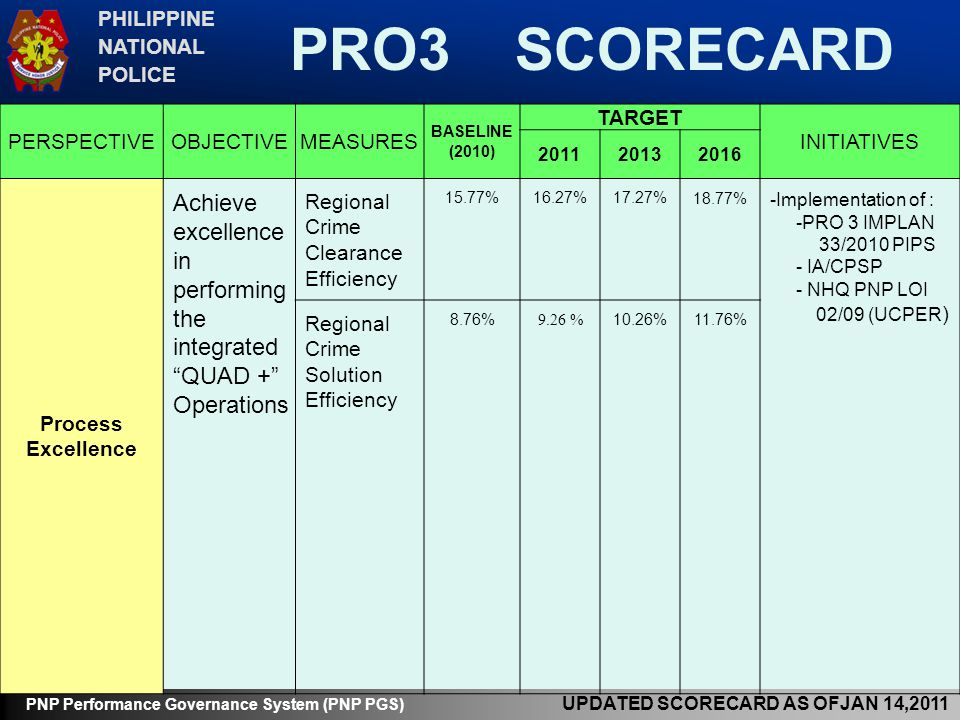 PRO3 SCORECARD Achieve excellence in performing the integrated