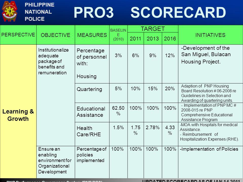 PRO3 SCORECARD TARGET Learning & Growth PHILIPPINE NATIONAL POLICE