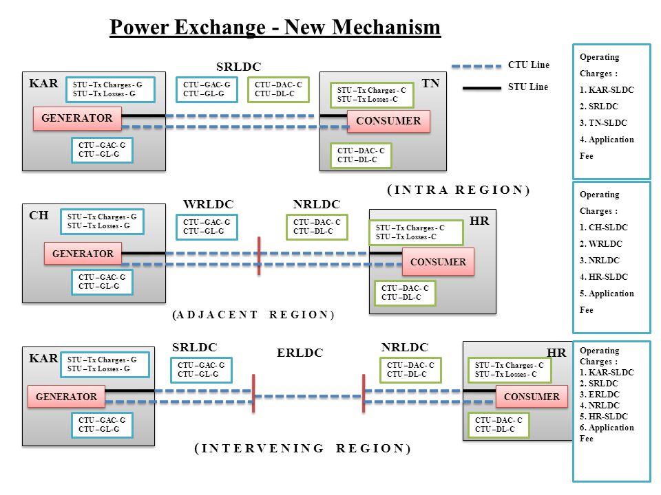 Power Exchange - New Mechanism