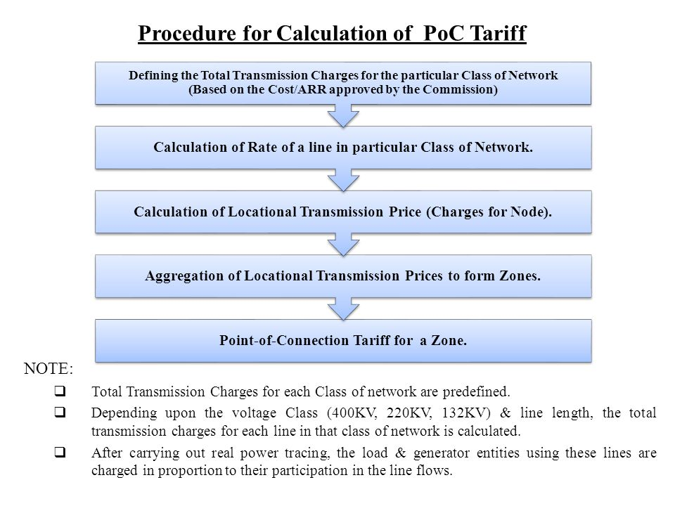 Procedure for Calculation of PoC Tariff