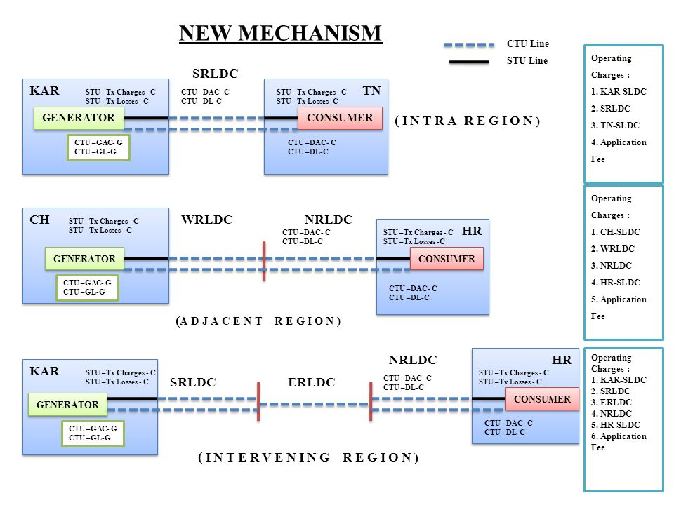 NEW MECHANISM (INTRA REGION) (INTERVENING REGION) SRLDC KAR TN CH