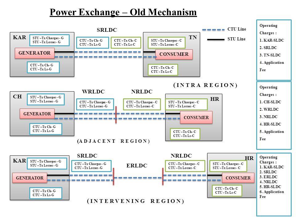 Power Exchange – Old Mechanism