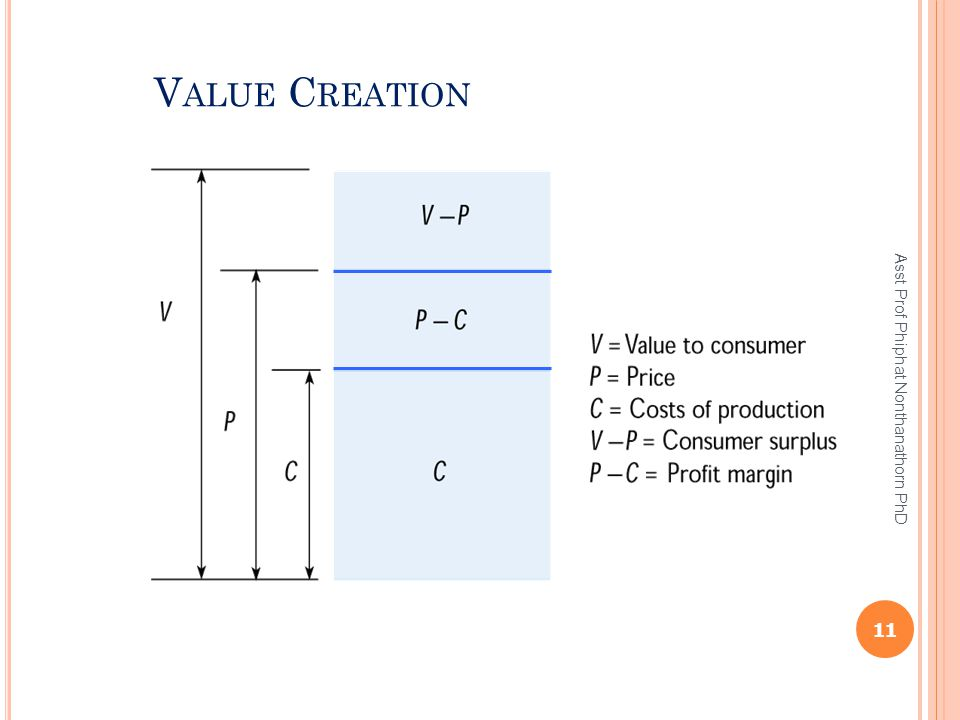 Value Creation Asst Prof Phiphat Nonthanathorn PhD