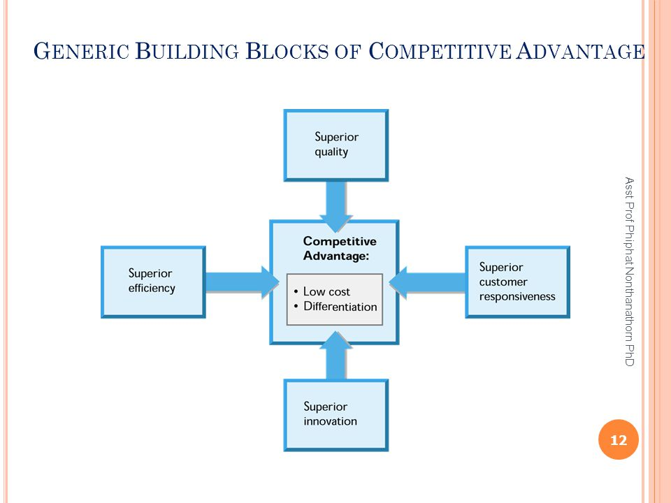 Generic Building Blocks of Competitive Advantage