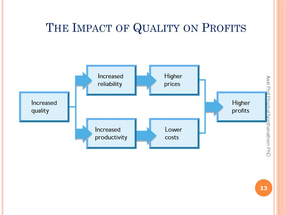 The Impact of Quality on Profits