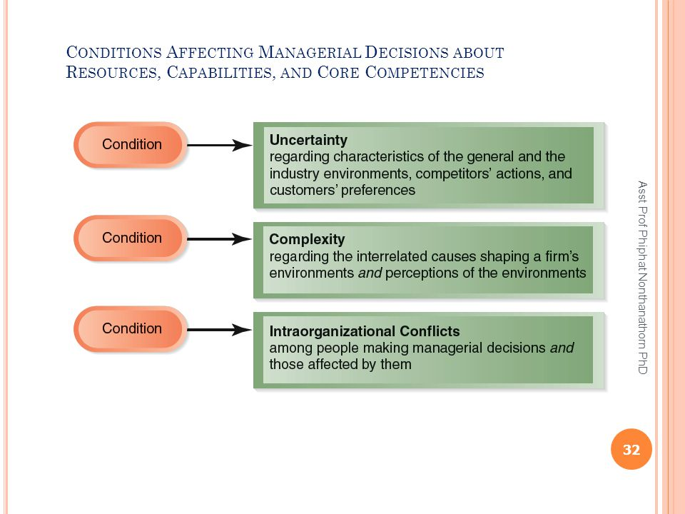 Conditions Affecting Managerial Decisions about Resources, Capabilities, and Core Competencies