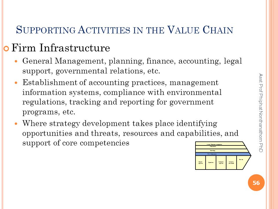 Supporting Activities in the Value Chain