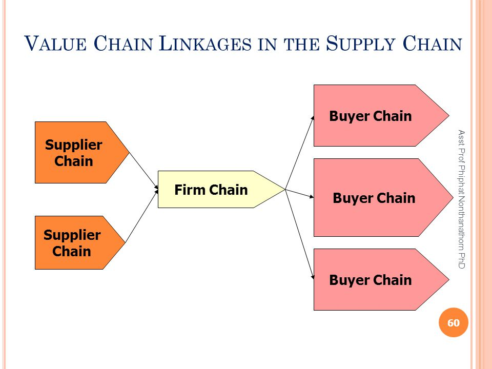 Value Chain Linkages in the Supply Chain
