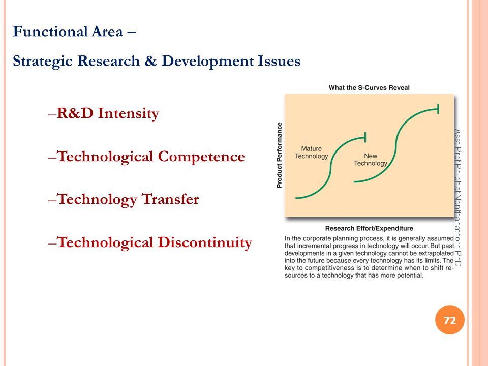 Strategic Research & Development Issues