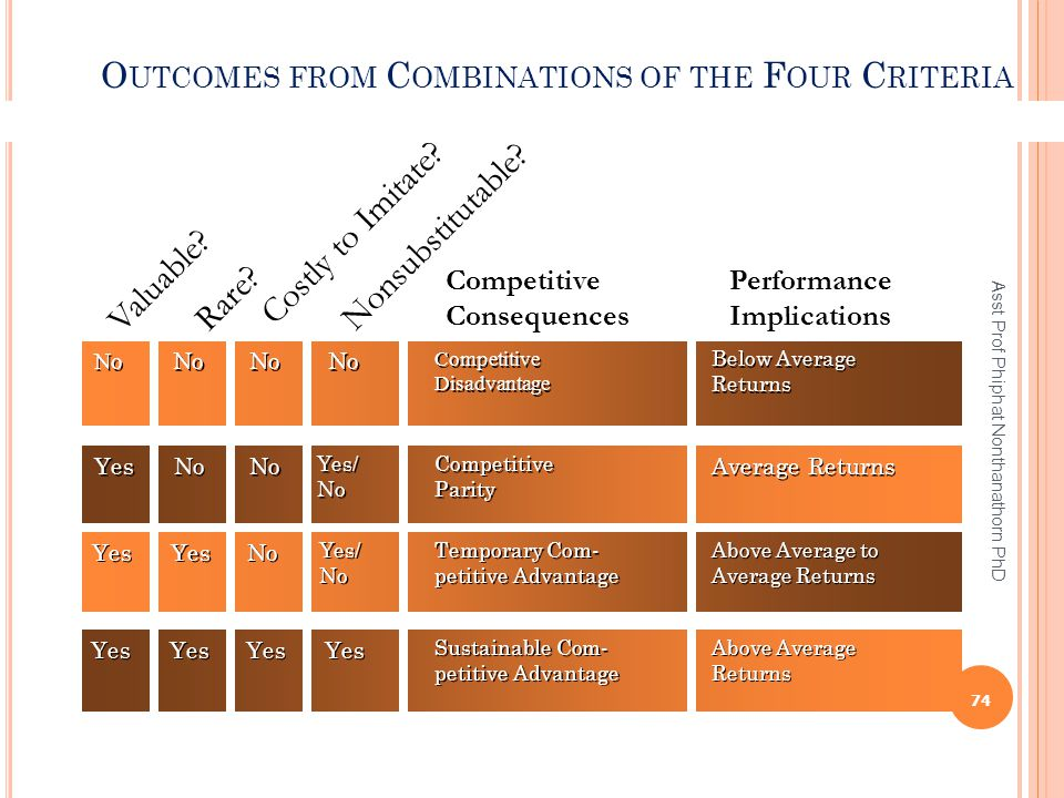 Outcomes from Combinations of the Four Criteria