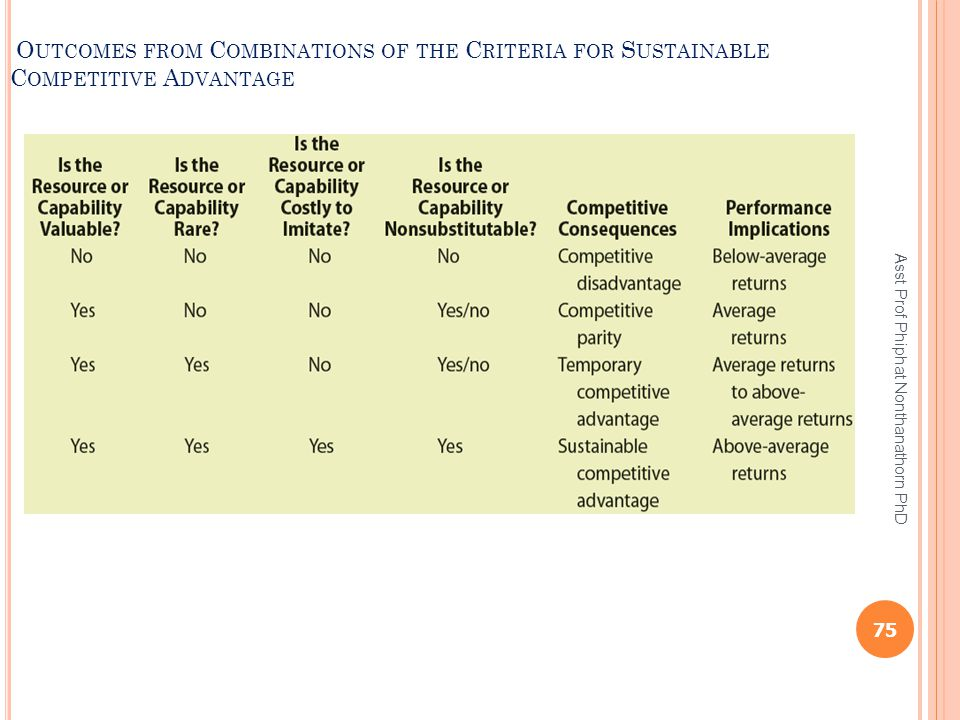 Outcomes from Combinations of the Criteria for Sustainable Competitive Advantage