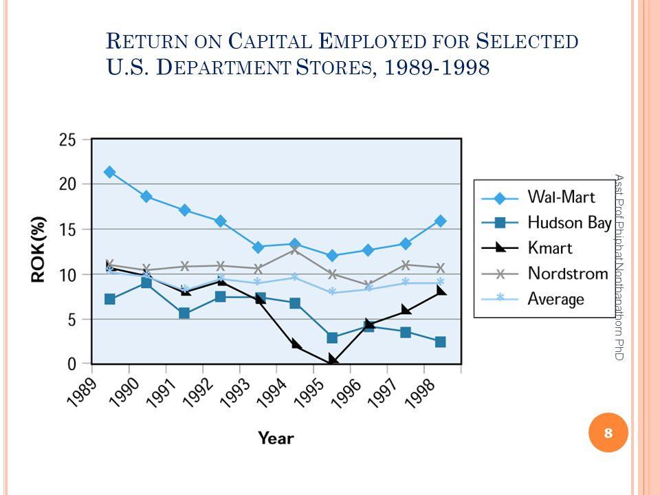 Return on Capital Employed for Selected U. S