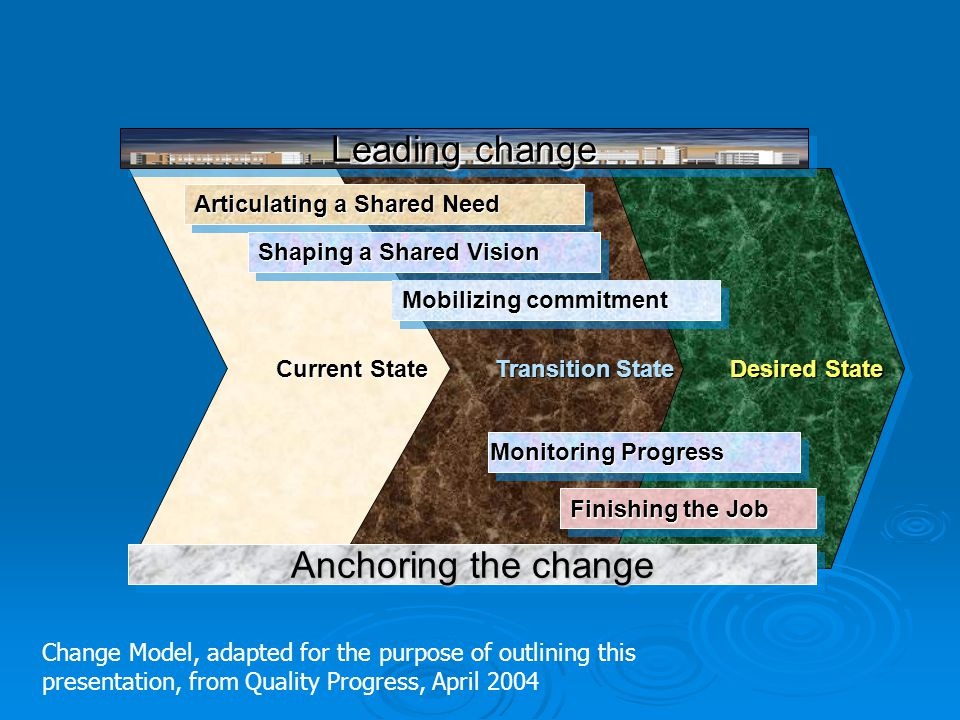 Leading change Anchoring the change Current State Transition State
