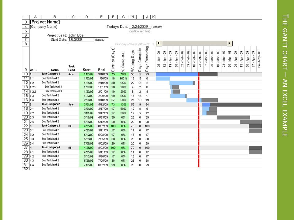 The gantt chart – an excel example
